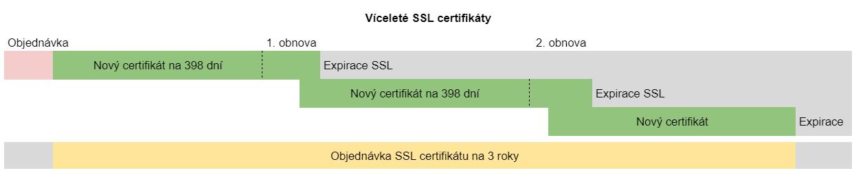 Časová osa víceletých SSL certifikátů
